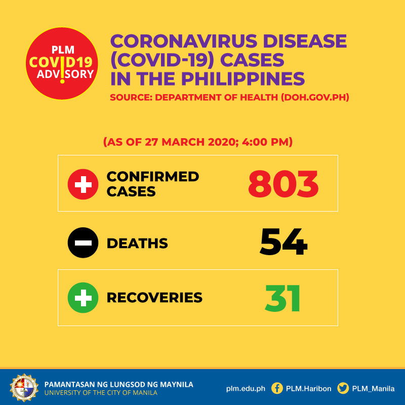 COVID-19 cases in the Philippines as of March 27, 2020, 4 PM